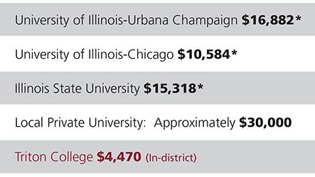 tuition chart comparing Triton College to other Illinois institutions